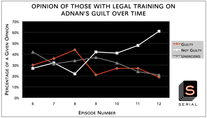 Opinion of Those with Legal Training on Adnan's Guilt over Time