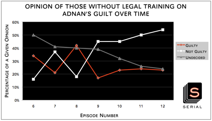 Opinion of Those Without Legal Training on Adnan's Guilt Over Time