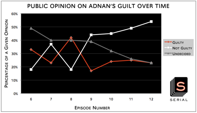 Public's Opinion on Adnan's Guilt Over Time