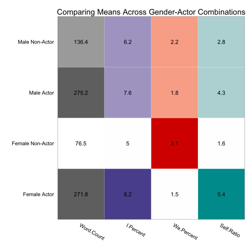 genderactor