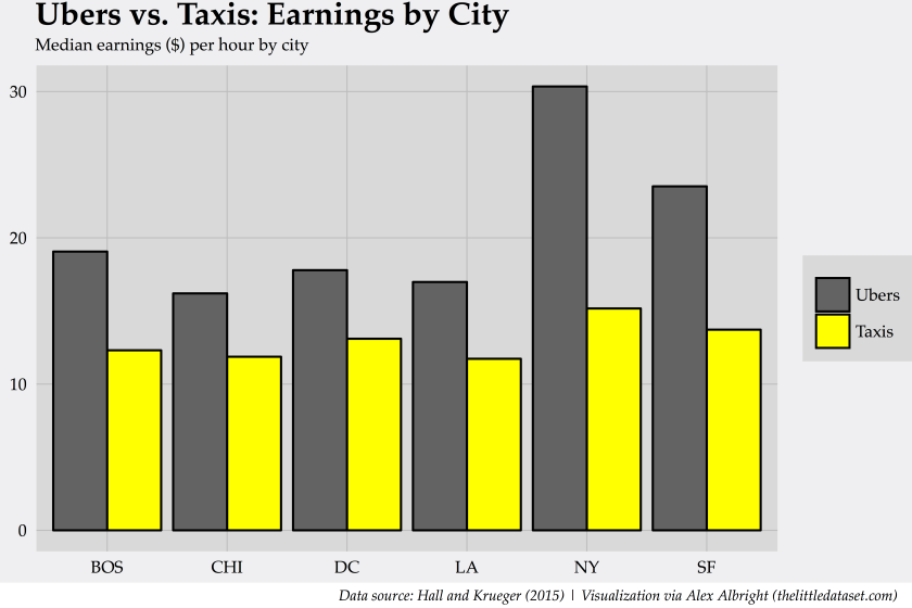 earning_by_city.png